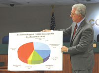 Leo Ochs, County Manager described the typical unincorporated residential tax bill.