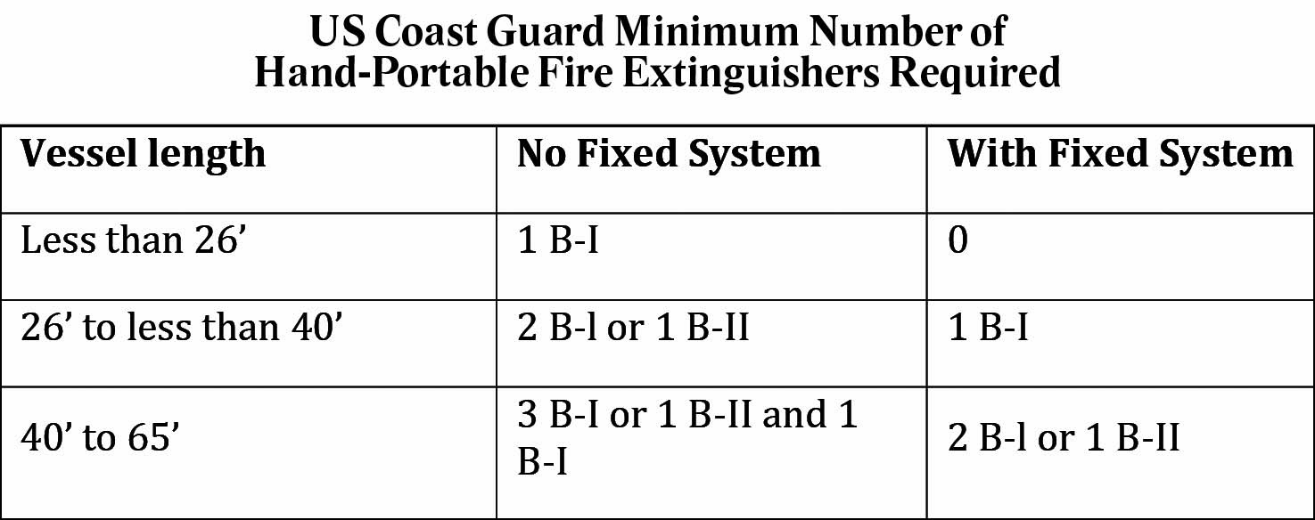 Fire Extinguishers On Your Boat Coastal Breeze News